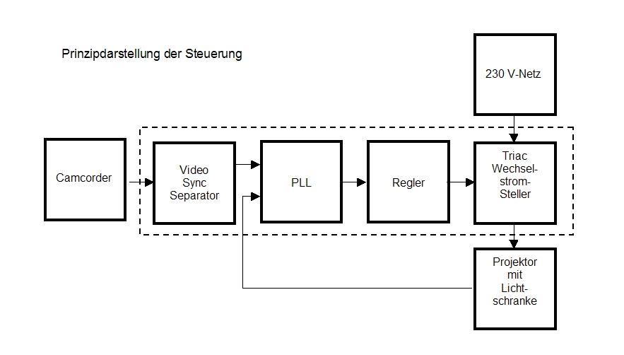 digitalisieren von superachtfilmen